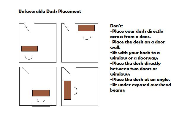 unfavorable desk placement Feng Shui Desk Position Tips  basic feng shui  office desk rules bed. Feng Shui Bedroom Layout Rules